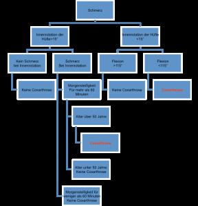 arthrose_diagramm